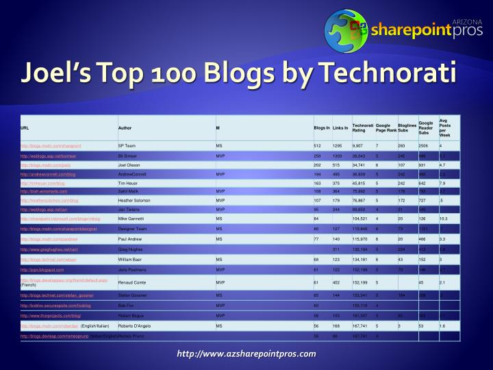 Joel's Top 100 Blogs by