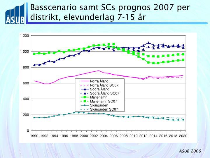 Basscenario samt SCs prognos 2007 per distrikt, elevunderlag 7-15 år