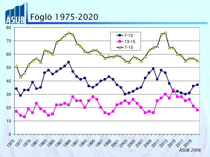 Föglö 1975-2020