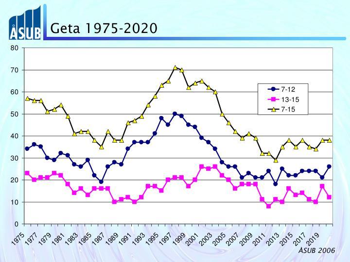 Geta 1975-2020
