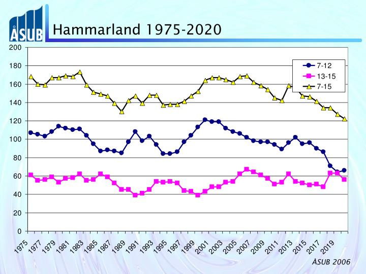 Hammarland 1975-2020