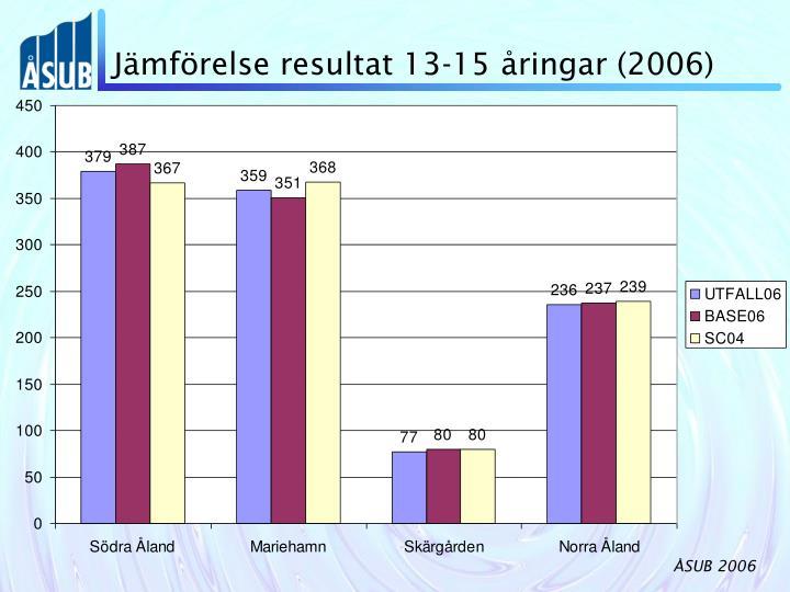 Jämförelse resultat 13-15 åringar (2006)