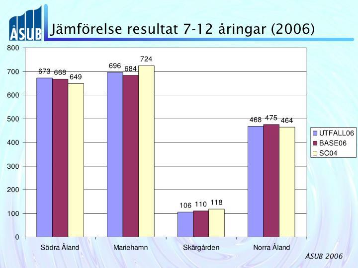 Jämförelse resultat 7-12 åringar (2006)