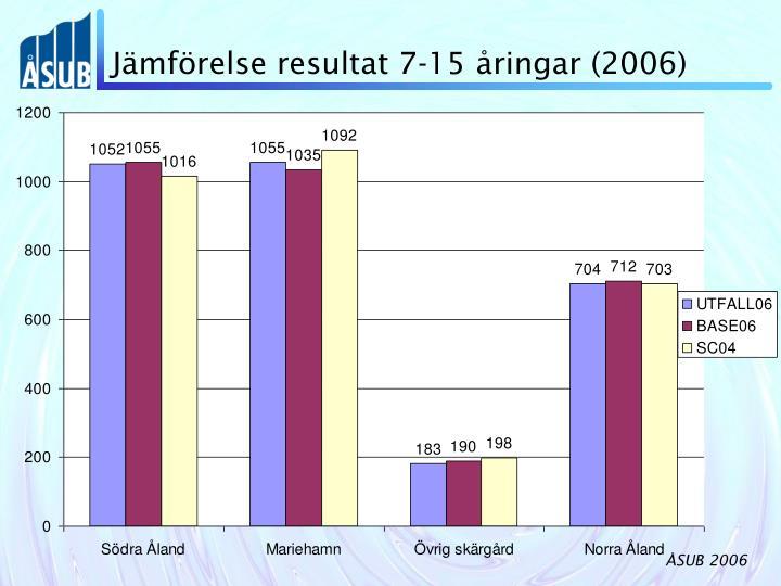 Jämförelse resultat 7-15 åringar (2006)