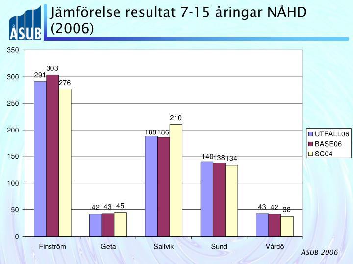 Jämförelse resultat 7-15 åringar NÅHD (2006)
