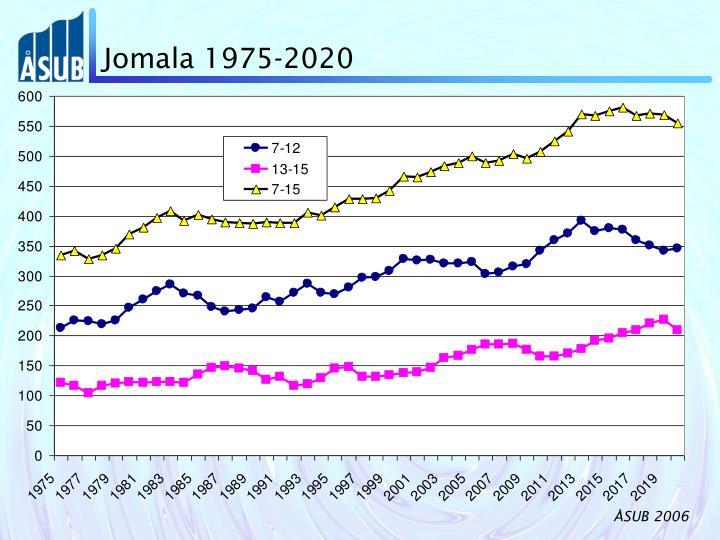 Jomala 1975-2020