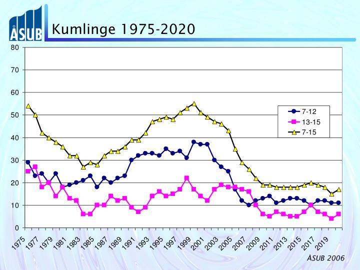Kumlinge 1975-2020