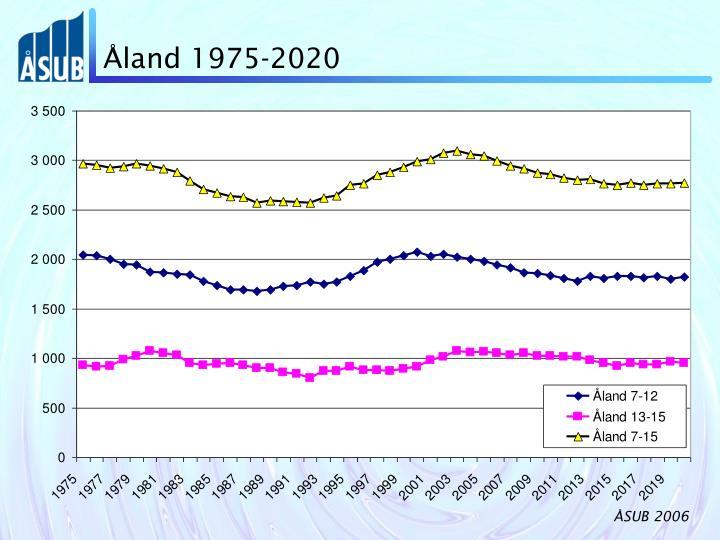 Åland 1975-2020