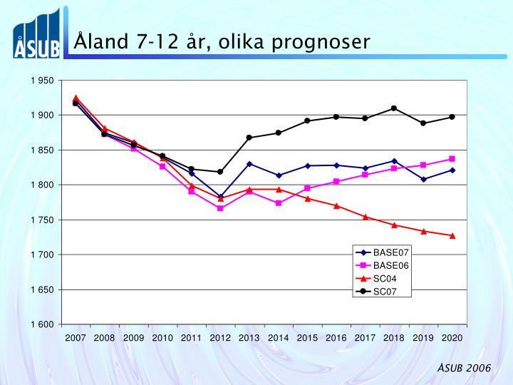 Åland 7-12 år, olika prognoser