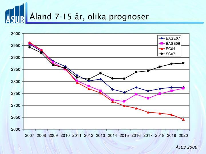 Åland 7-15 år, olika prognoser