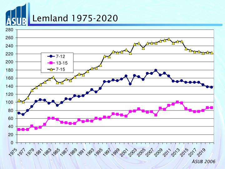 Lemland 1975-2020