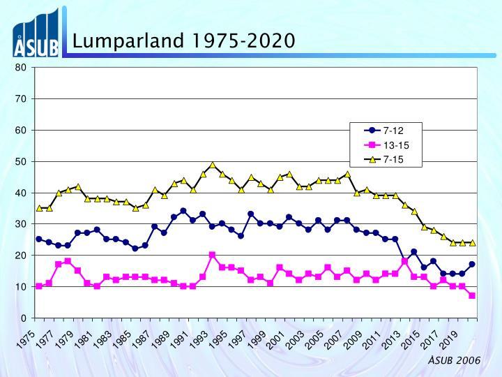 Lumparland 1975-2020