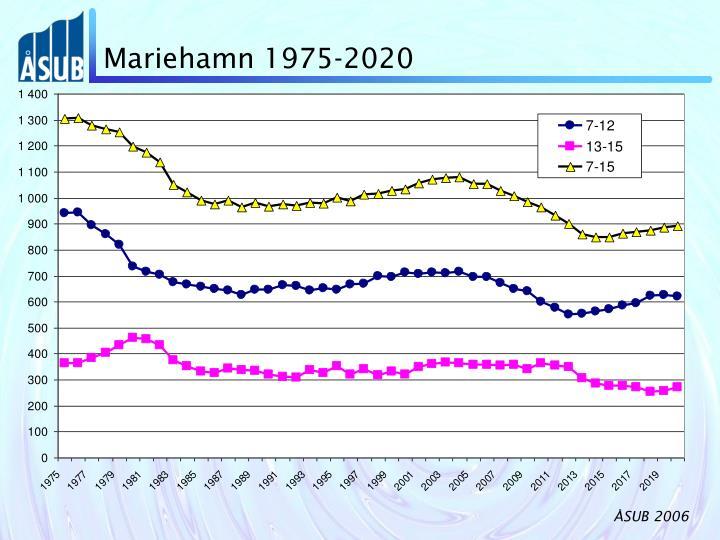 Mariehamn 1975-2020