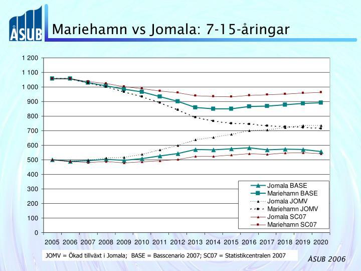 Mariehamn vs Jomala: 7-15-åringar