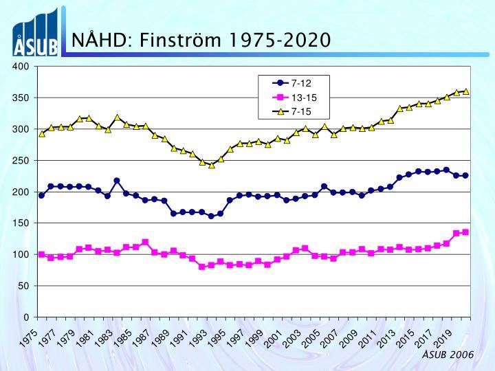 NÅHD: Finström 1975-2020