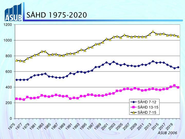 SÅHD 1975-2020