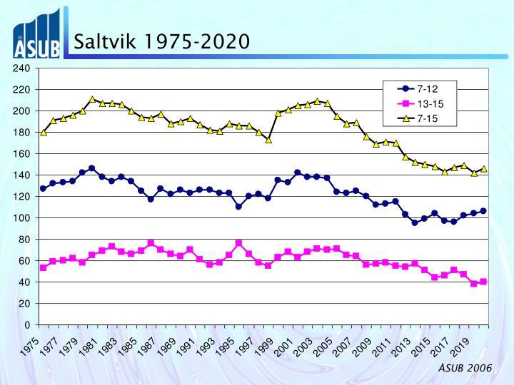 Saltvik 1975-2020