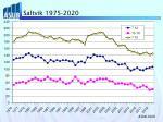 saltvik 1975 2020