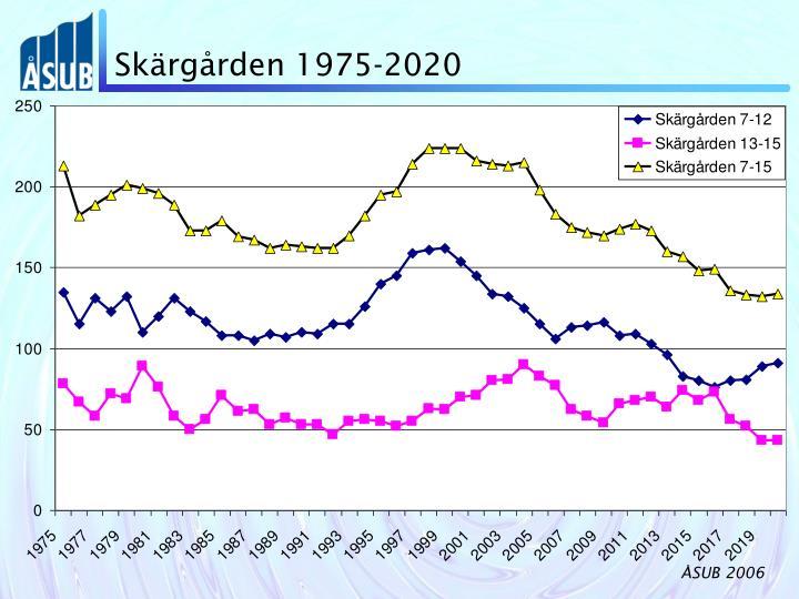 Skärgården 1975-2020