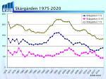 sk rg rden 1975 2020