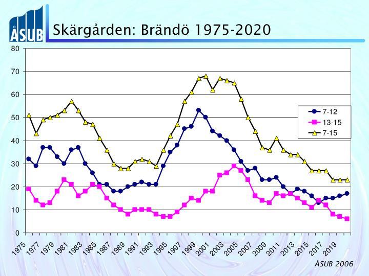 Skärgården: Brändö 1975-2020