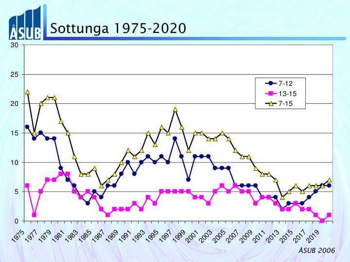 Sottunga 1975-2020