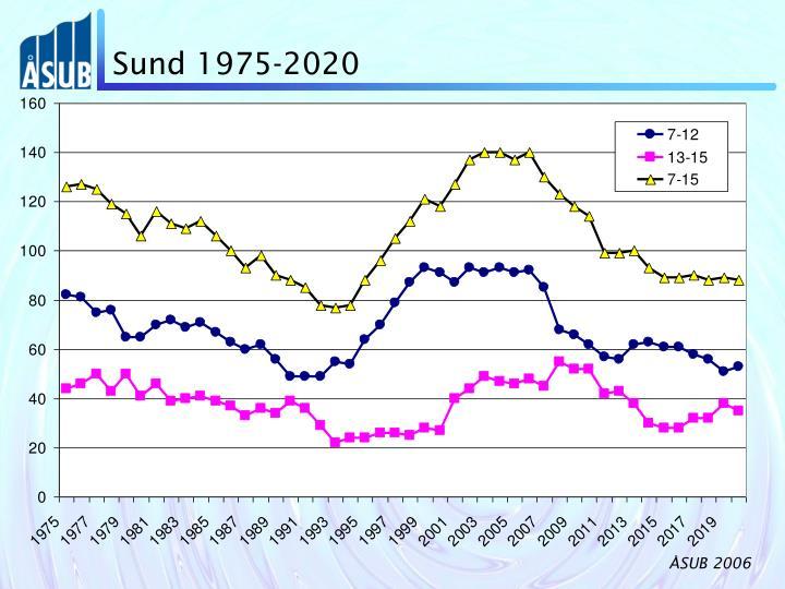 Sund 1975-2020