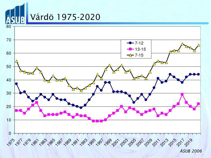 Vårdö 1975-2020