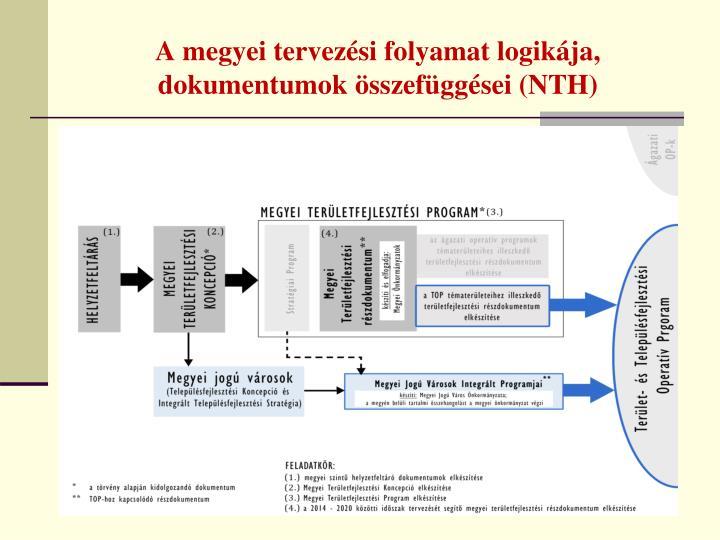 A megyei tervezési folyamat logikája, dokumentumok összefüggései (NTH)
