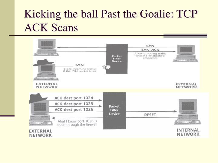 Kicking the ball Past the Goalie: TCP ACK Scans