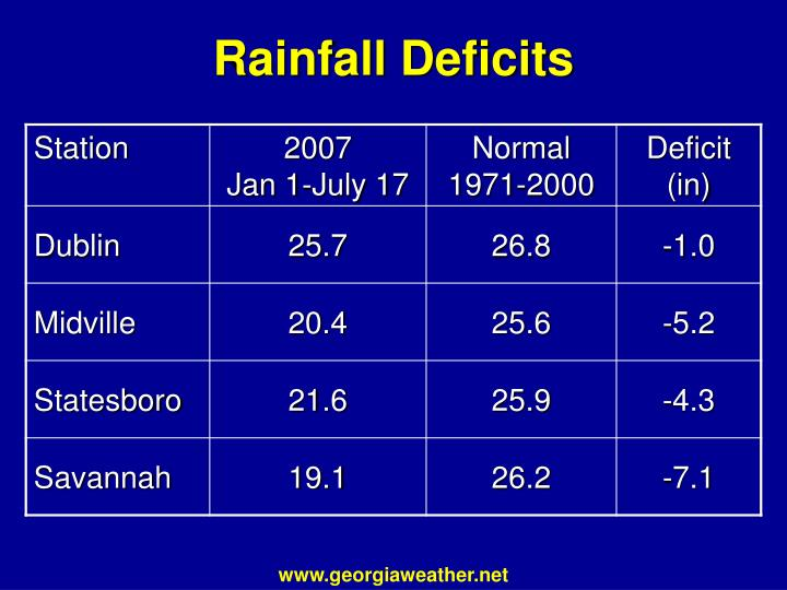 Rainfall Deficits