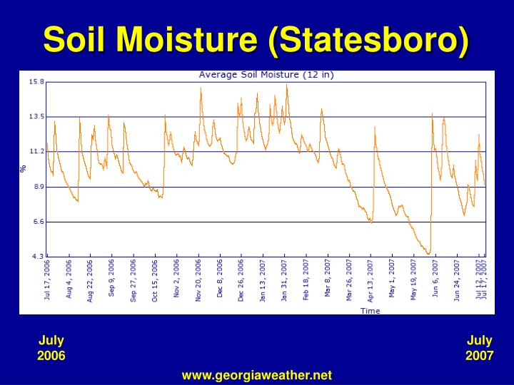 Soil Moisture (Statesboro)