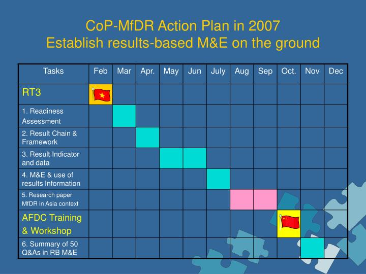 CoP-MfDR Action Plan in 2007