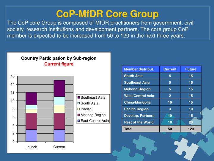 CoP-MfDR Core Group