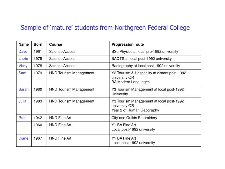 Sample of 'mature' students from Northgreen Federal College