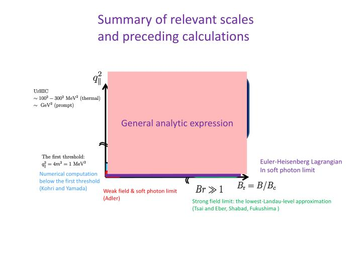 Summary of relevant scales