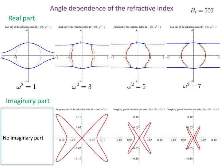 Angle dependence of the refractive index