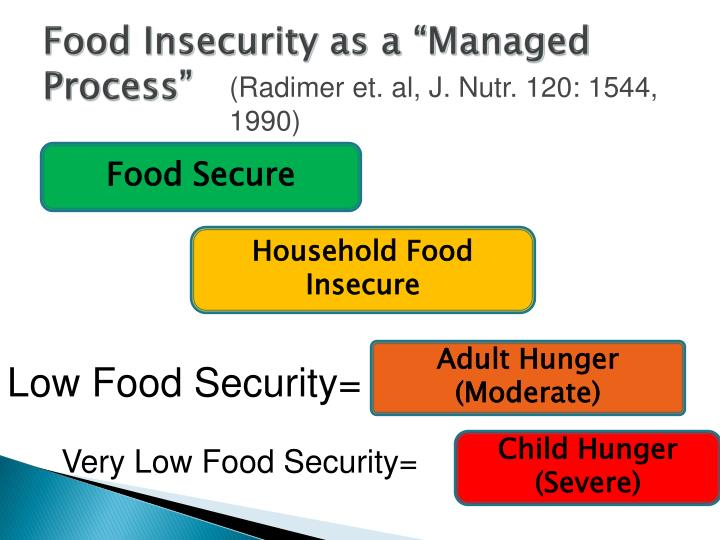 "Food Insecurity as a ""Managed Process"""