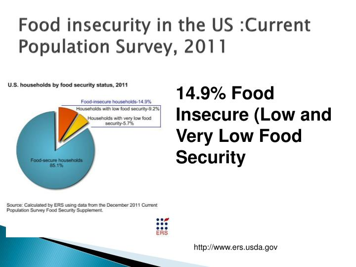 Food insecurity in the US :Current Population Survey, 2011