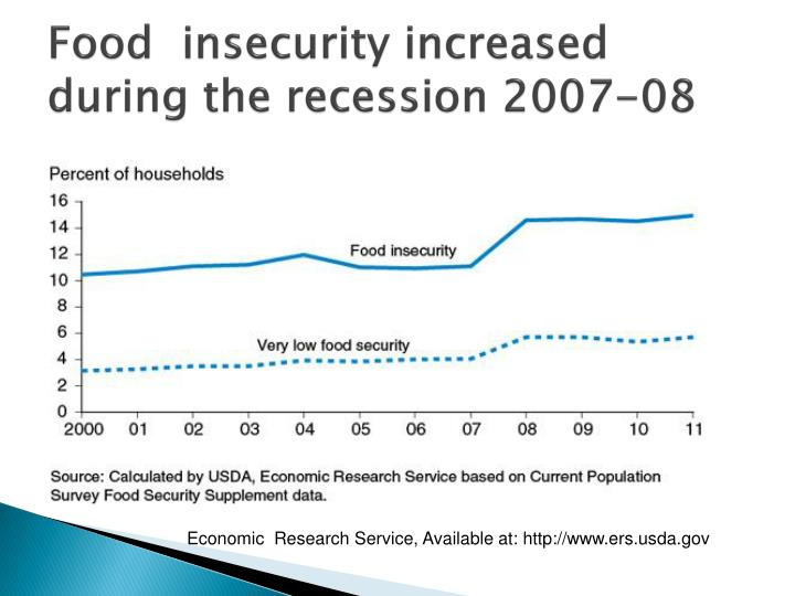 Food  insecurity increased during the recession 2007-08