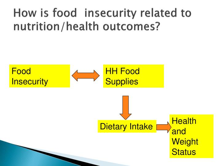 How is food  insecurity related to nutrition/health outcomes?