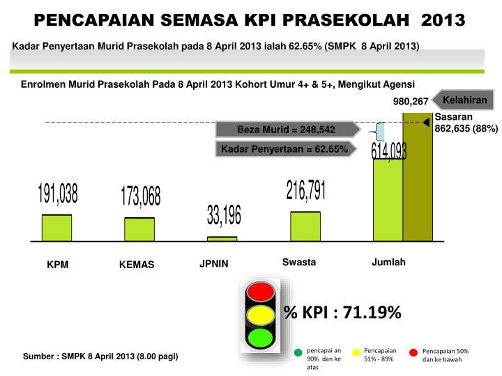 PENCAPAIAN SEMASA KPI PRASEKOLAH  2013