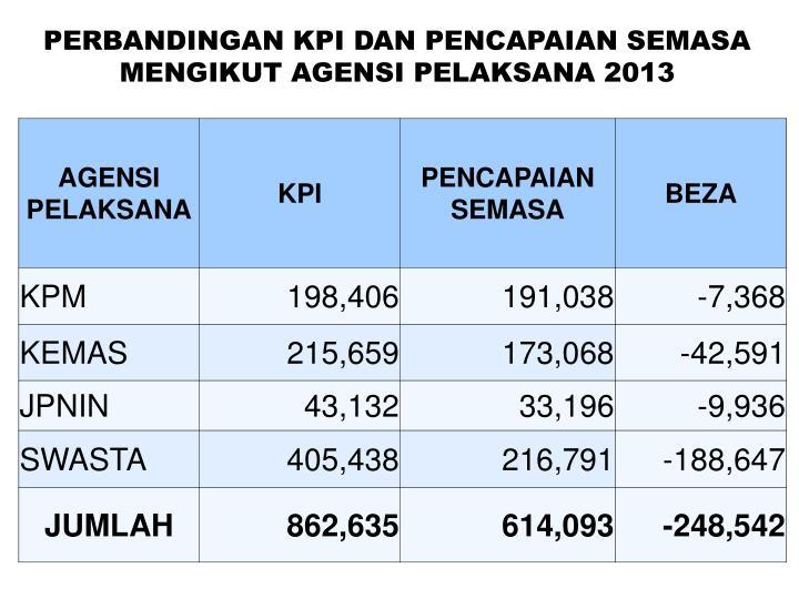 PERBANDINGAN KPI DAN PENCAPAIAN SEMASA MENGIKUT AGENSI PELAKSANA 2013