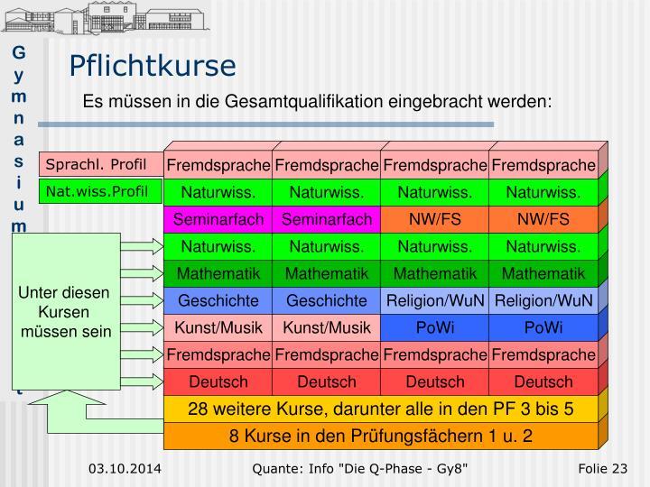 Sprachl. Profil