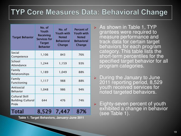 TYP Core Measures Data: Behavioral Change