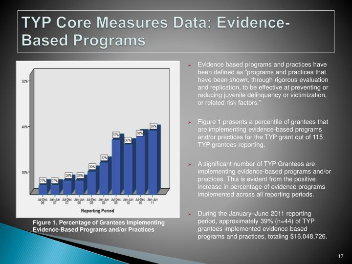TYP Core Measures Data: Evidence-Based Programs