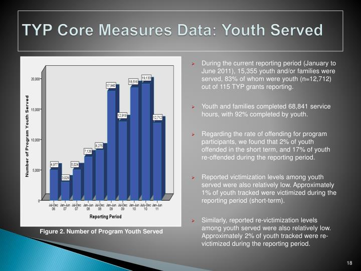 TYP Core Measures Data: Youth Served