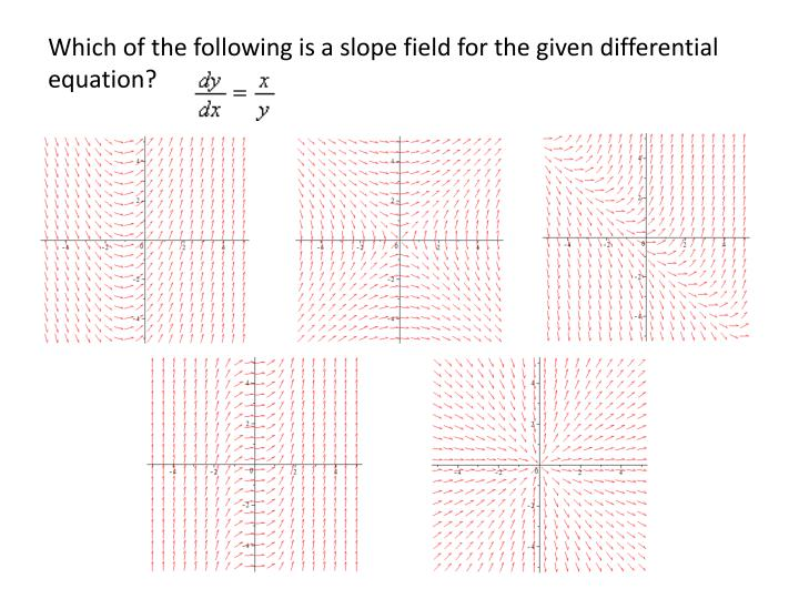 Which of the following is a slope field for the given differential equation?