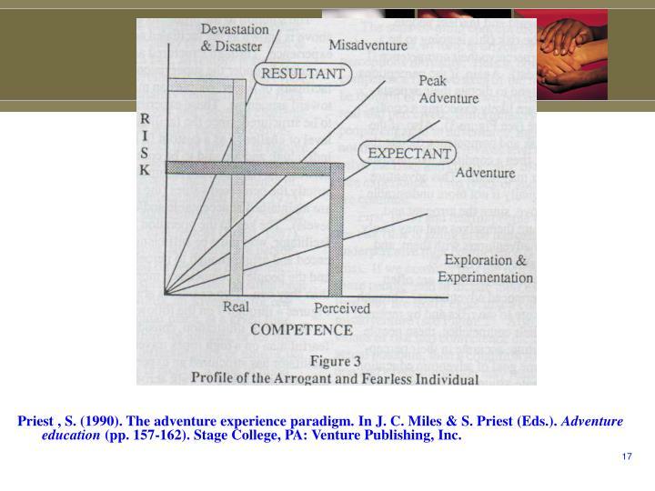 Priest , S. (1990). The adventure experience paradigm. In J. C. Miles & S. Priest (Eds.).