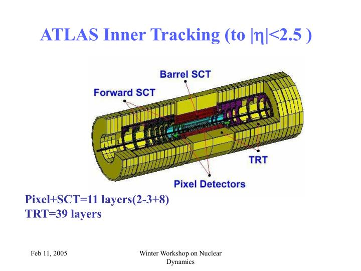 ATLAS Inner Tracking (to |